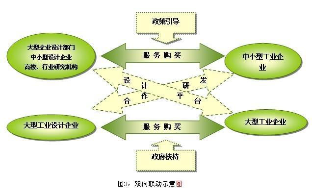 杭州市工业设计产业发展三年行动计划(2009-2011年)